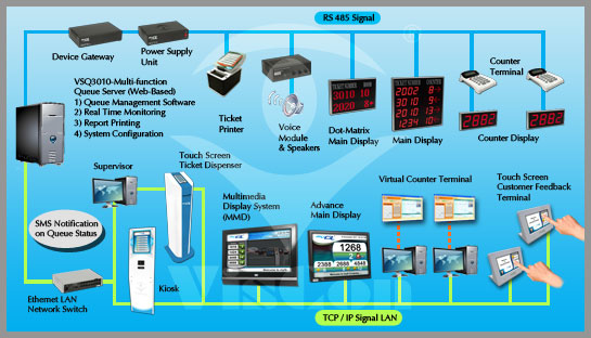 Queue Management System Viscon Systems Sdn Bhd